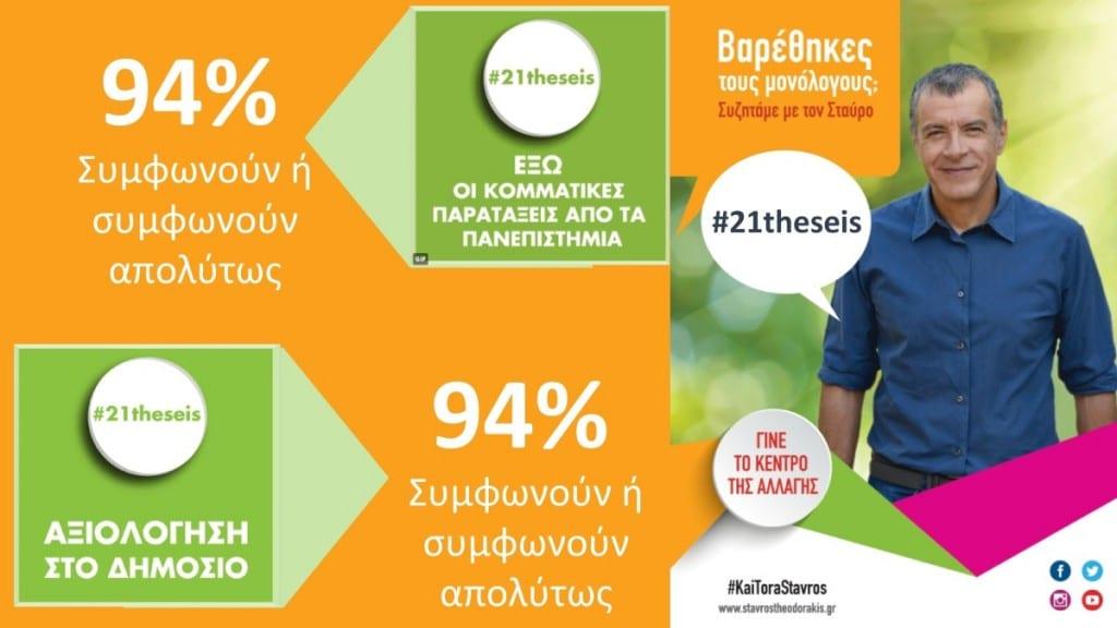 Εκφράστε τον βαθμό συμφωνίας ή διαφωνίας σας με κάθε μία από τις 21 θέσεις που επιλέχθηκαν ως κεντρικές στην καμπάνια για την υποψηφιότητα του Σταύρου Θεοδωράκη στις εκλογές της 12ης Νοεμβρίου;