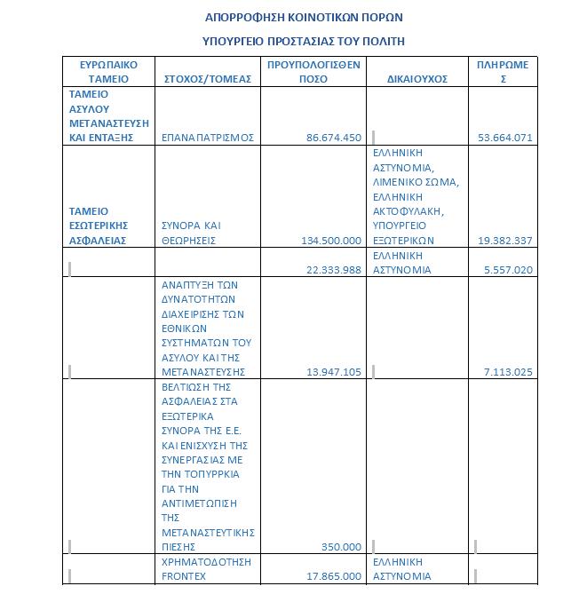 ΑΠΟΡΡΟΦΗΣΗ ΚΟΙΝΟΤΙΚΩΝ ΠΟΡΩΝ 2