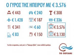 expenses-ipiros